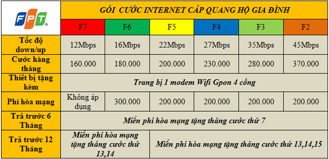 cap-quang-fpt-nghe-an